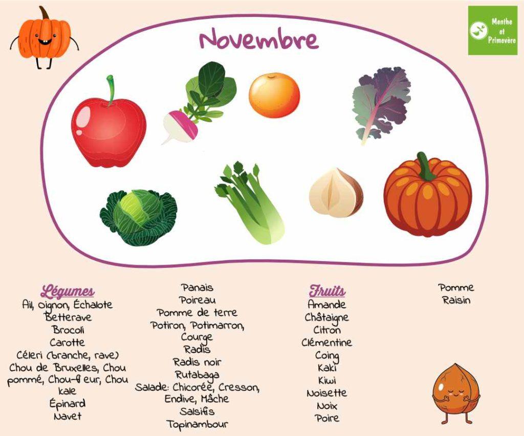manger des fruits et des légumes en novembre